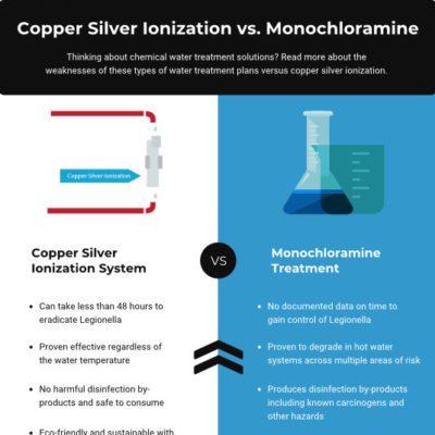 CSI vs Monochloramine comparison sheet