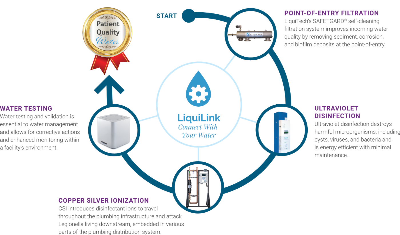 LiquiTech's Multi-Barrier Approach