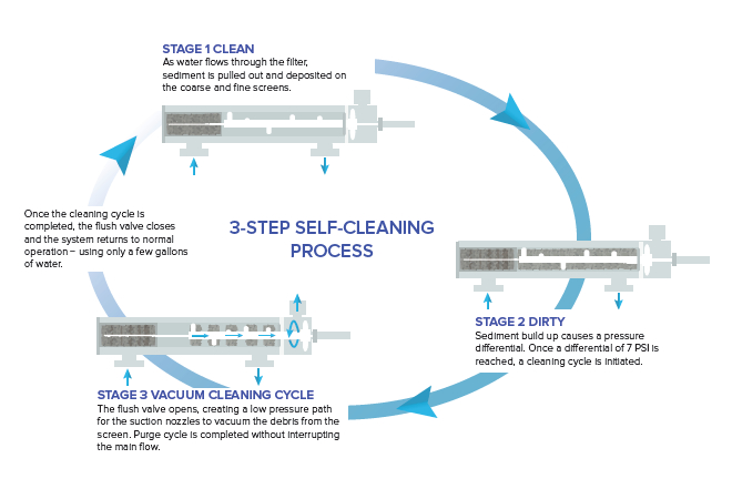 Illustration of LiquiTech's Point-of-Entry Filtration process