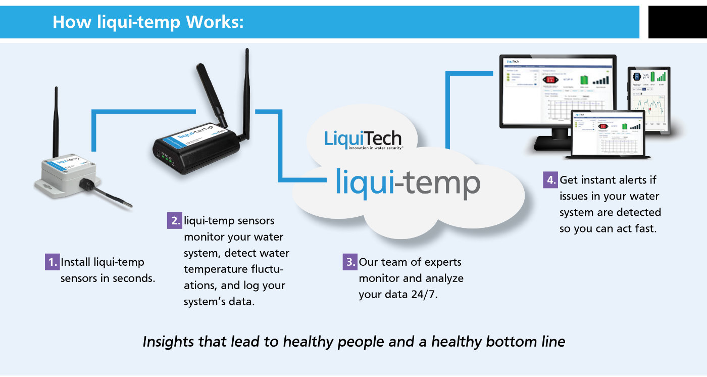 Illustrated graphic showing how the new liqui-temp works